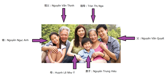 ベトナムの家族の名前